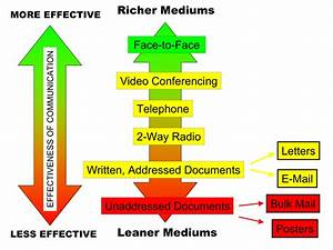 File Media Richness Theory Diagram Png Png