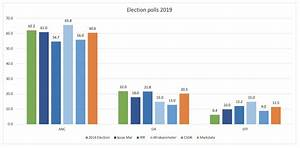 Latest election... Political Polls