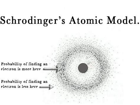 33.THE ATOMIC STRUCTURE – Schrödinger Equation