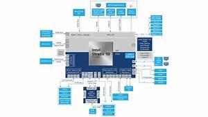 Intel Stratix 10 Sx Soc Development Kit
