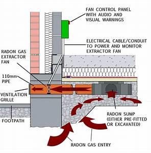Ordinary Radon Basement Venting  8  New Fan And Sump  Basement Venting