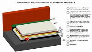 Fußbodenheizung Estrich Aufbau : anhydritflie estriche haben sehr gute ~ Michelbontemps.com Haus und Dekorationen