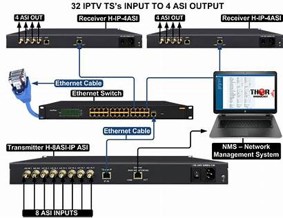 Input Output Asi Ip Drawings Iptv Ts