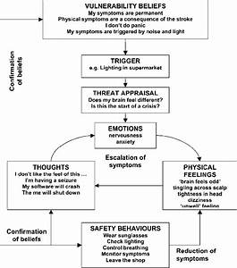 The Cognitive Panic Cycle Formulation Developed With Paul