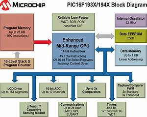 Flash Memory For Microchip Pic