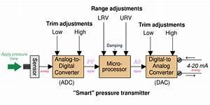 Fieldbus Transmitters Calibration And Ranging