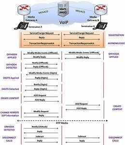 Maps U2122 Megaco Protocol Emulator Megaco Protocol Emulation