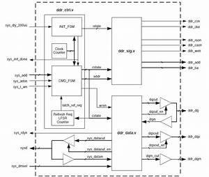 Functional Block Diagram Of Ddr Sdram Controller  2