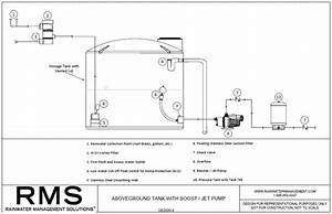 packages designs rainwater management solutions With with submersible pump and above ground storage tank with booster pump
