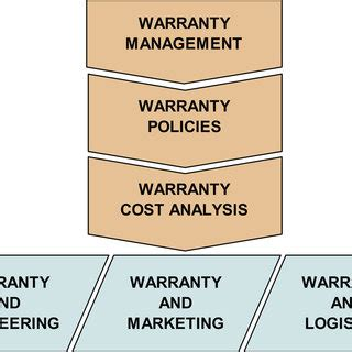 Warranty Cost by Pdf Warranty Cost Models State Of A Practical