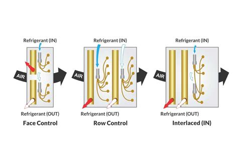 benefits  intertwined circuiting  split coils