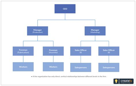 organizational structure template  design  org