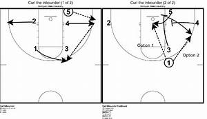 Michigan State U2019s Blob Play Curl The Inbounder