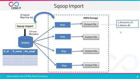 sqoop tutorial sqoop architecture sqoop commands sqoop export coso  youtube