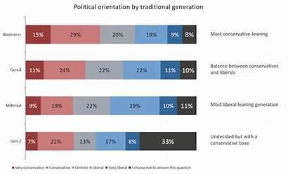 Political Gen Views Millennial Generation Chart Conservative