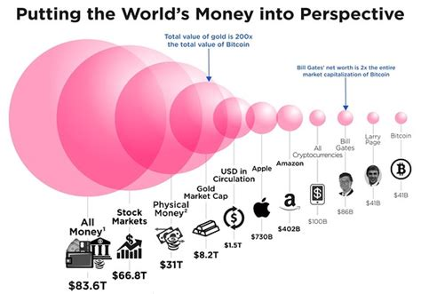 How much is a bitcoin worth? How big is bitcoin, really? This chart puts it all in perspective - MarketWatch