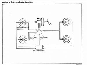How The Fd Anti-lock Brakes  Abs  Is Controlled