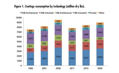 sustainability drives coatings consumption