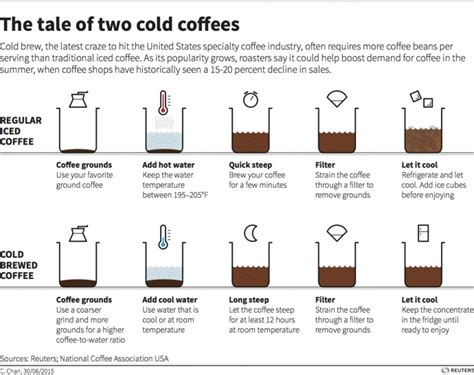 For example, if you want to brew 1 liter at a 1:16 ratio, you would divide 1000 (that's how many grams of water you want) by 16. How cold brewed coffee could revitalize summer markets | Answers On