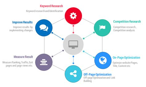 Seo Search Engine Optimization Step By Step by An Seo Process Overview For Newbies Abcrnews