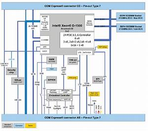 Com Express Type 6 And Type 7 Modules Feature Security Chip