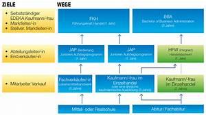 Kaufmann Im Einzelhandel Ausbildung Gehalt : elegant kaufmann im einzelhandel gehalt ausbildung 2019 ~ A.2002-acura-tl-radio.info Haus und Dekorationen
