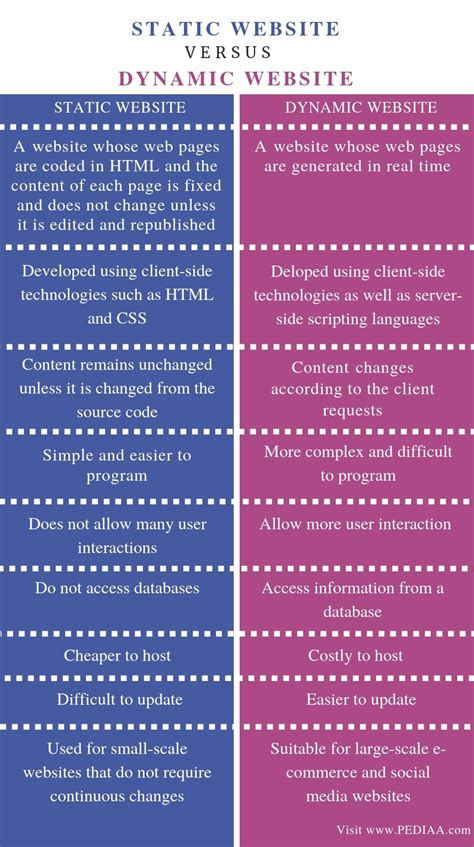 what is the difference between static and dynamic website pediaa
