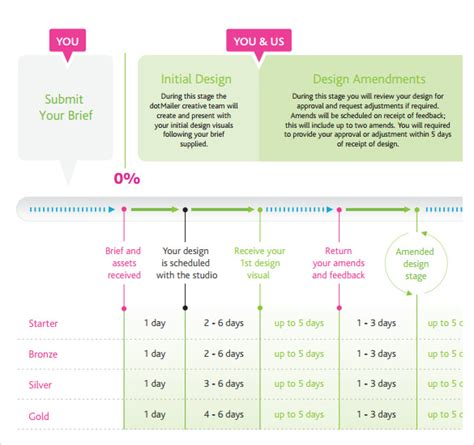 marketing timeline       excel
