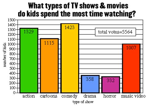 type of sport that fans watch on tv on thanksgiving favorite tv shows and movies overall results