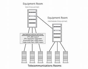 Structured Cabling  Backbone Cabling Vs Horizontal Cabling