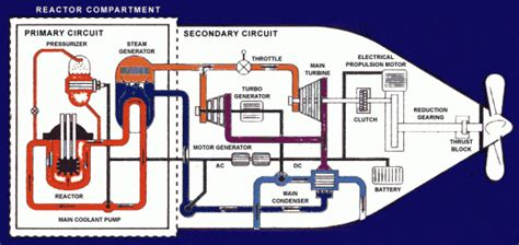 Diagram Of Nuclear Powered Submarine by Maritime Nuclear Energy May Still Be Worthwhile To A