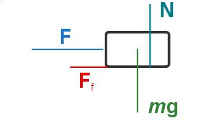 What Free Body Diagram How Draw With