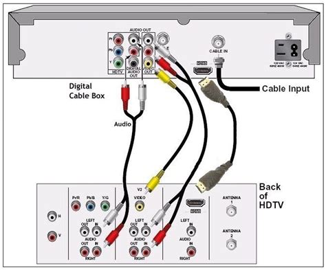 Direct Tv To Hdmi Wiring Diagram by Wiring Diagram 5 1 Surround Sound System Best Wiring
