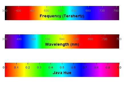 wavelength and color color spectrum software color spectrum multi