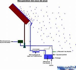 Récupération D Eau De Pluie : recuperation eaux pluie ~ Dailycaller-alerts.com Idées de Décoration