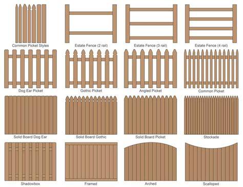 fence calculator estimate wood fencing materials