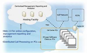 Ice Water Media Integrates Cloud Based Contact Center From 3clogic With Its Customer