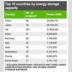 Top 10 Energy Storage Countries