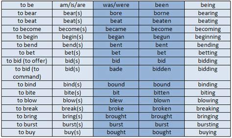 learning irregular verbs