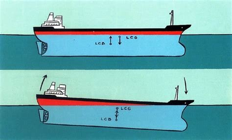 Boat Terms Deadweight by What Does It When A Ship Lists Quora
