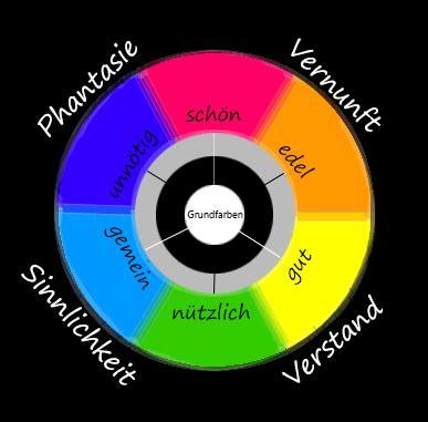 Farbkreis Nach Goethe by Farbpsychologie