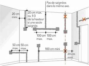 les regles de pose des cables encastres leroy merlin With hauteur des prises dans une cuisine