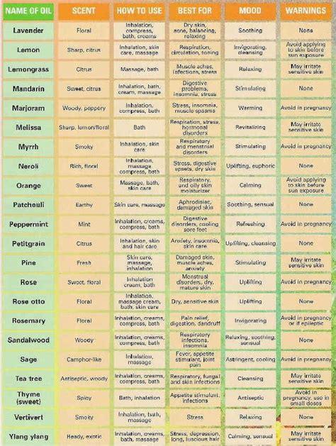 essential oils list ideas  pinterest doterra oils list essential oil