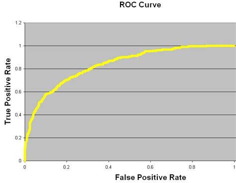 precision recall  roc receiver operating characteristic
