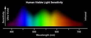 Part 2 Analyzing Emission Spectra