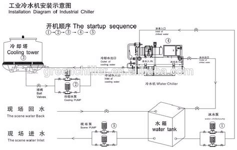 batch plant chiller screw water cooled chiller