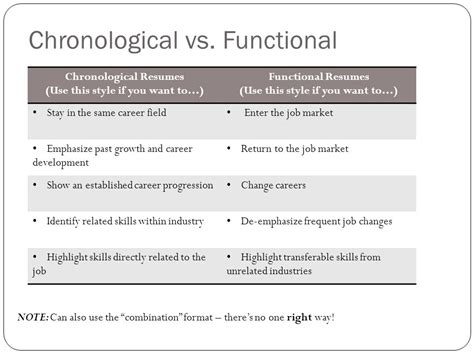Chronological Based Resume by Functional Resume Vs Chronological Resume Resume Ideas