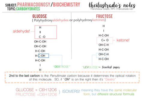 Pharmacy Board by Pharmacy Board Exams