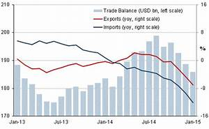Russia: Exports and imports collapse in January; Ural oil ...