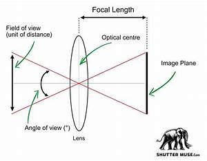 How To Calculate Field Of View In Photography